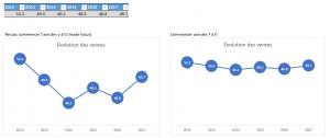 Graphique en ligne temporelle avec valeurs