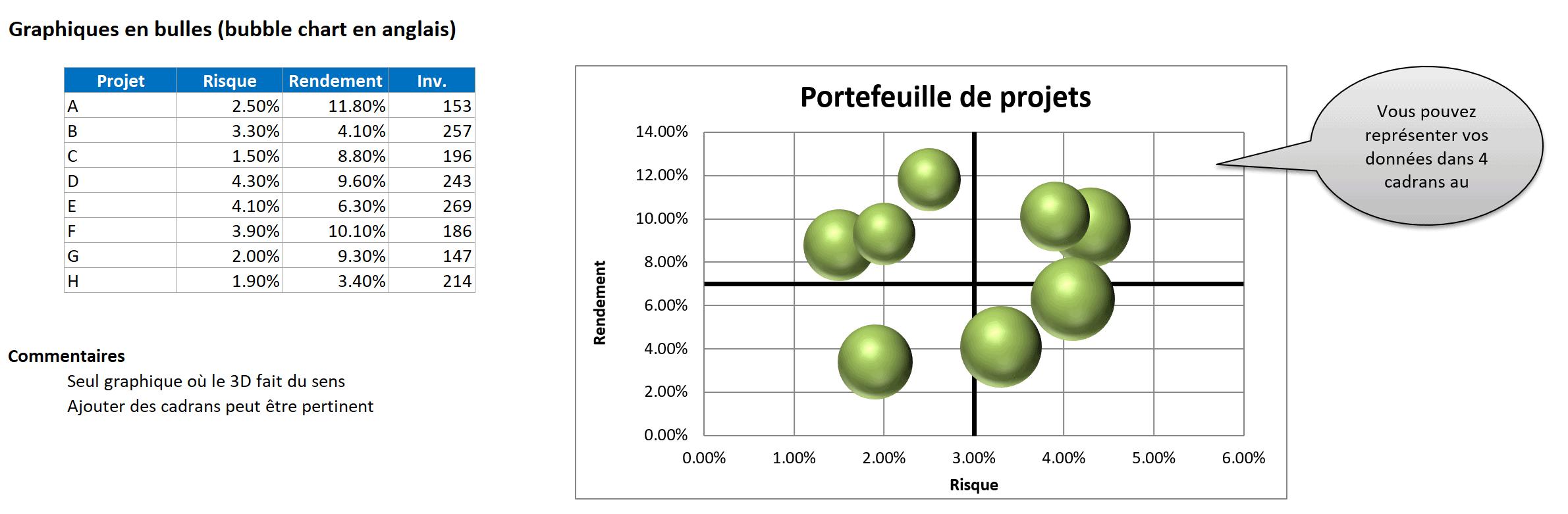 Graphiques à bulles