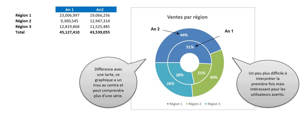 Graphique en anneau avec une série de données