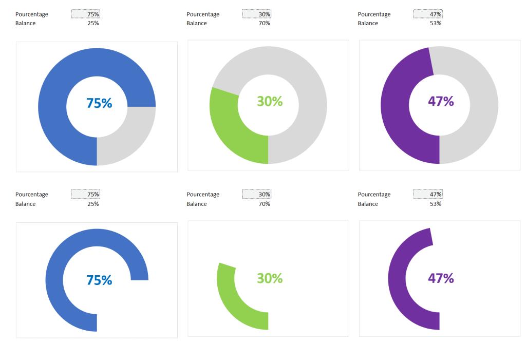 Anneau à 2 secteurs dans Excel