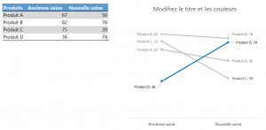 Graphiques en pente dans Excel