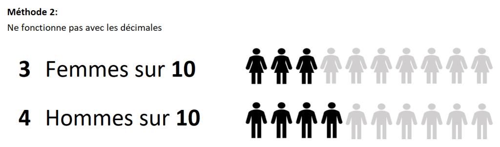 Infographies 2 séries méthode 2