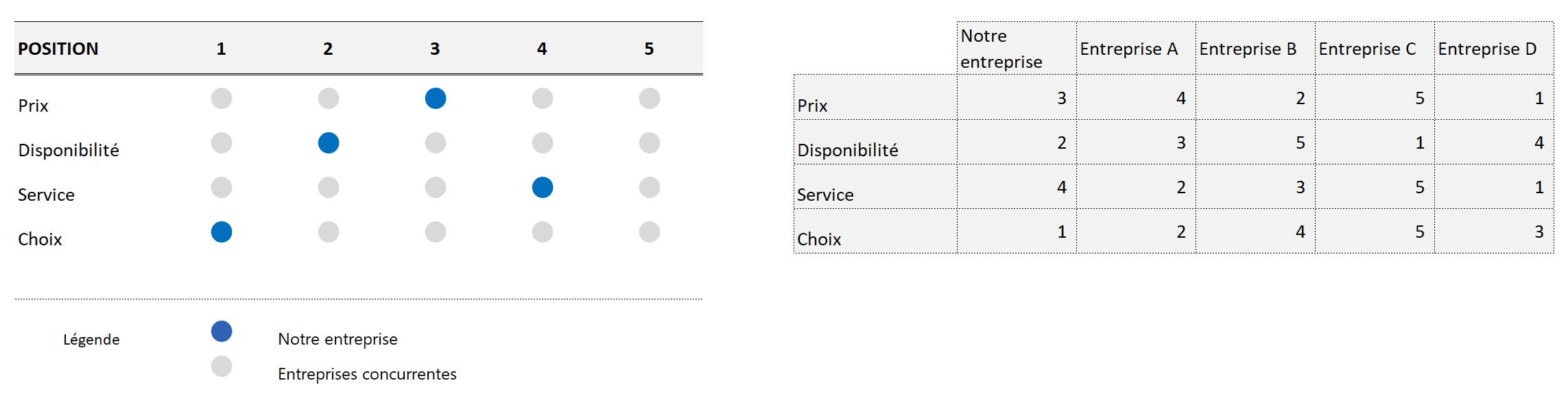 Tableau de comparaisons 1