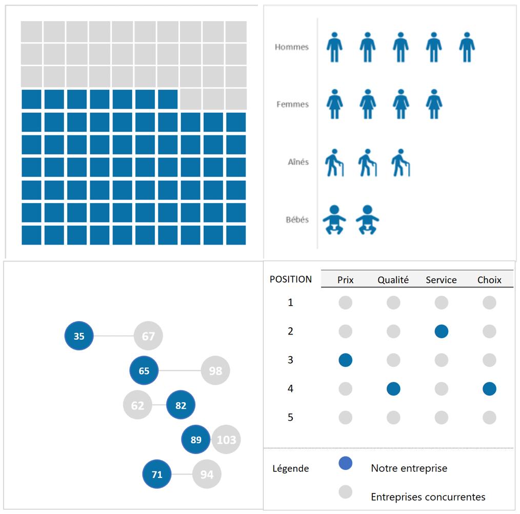 Visualisations de données Excel