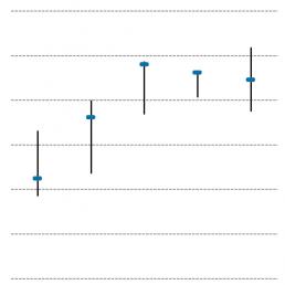 graphique boursier
