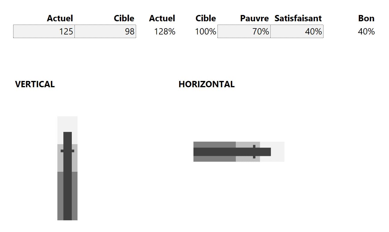 Automatisation bullet chart