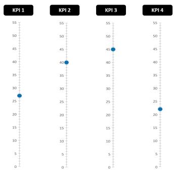 KPI - Points de données
