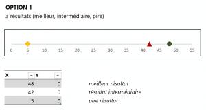 Points de données option 1