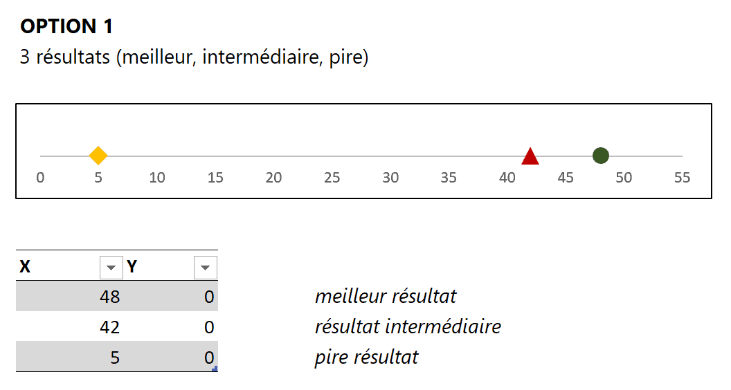 Points de données option 1