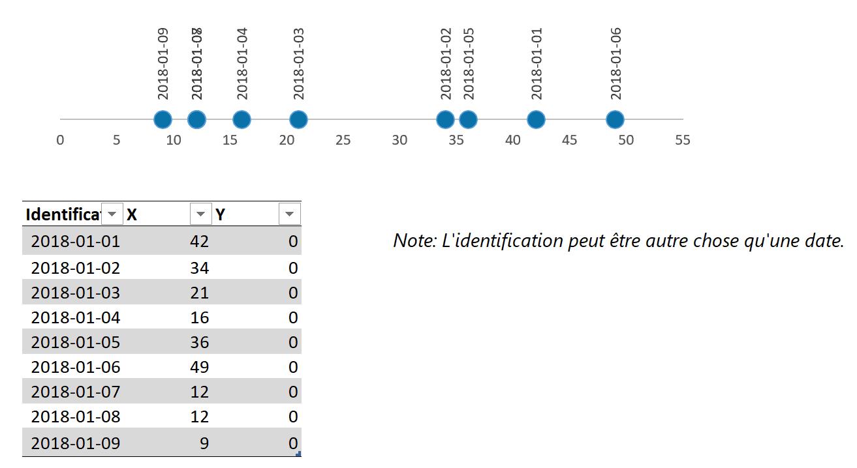 Points de données option 2