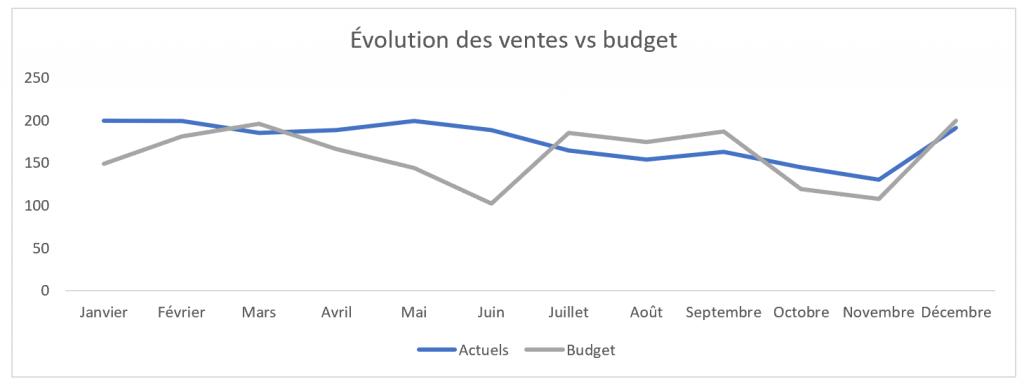 Écarts au budget - ÉvolutionÉcartsBudget1