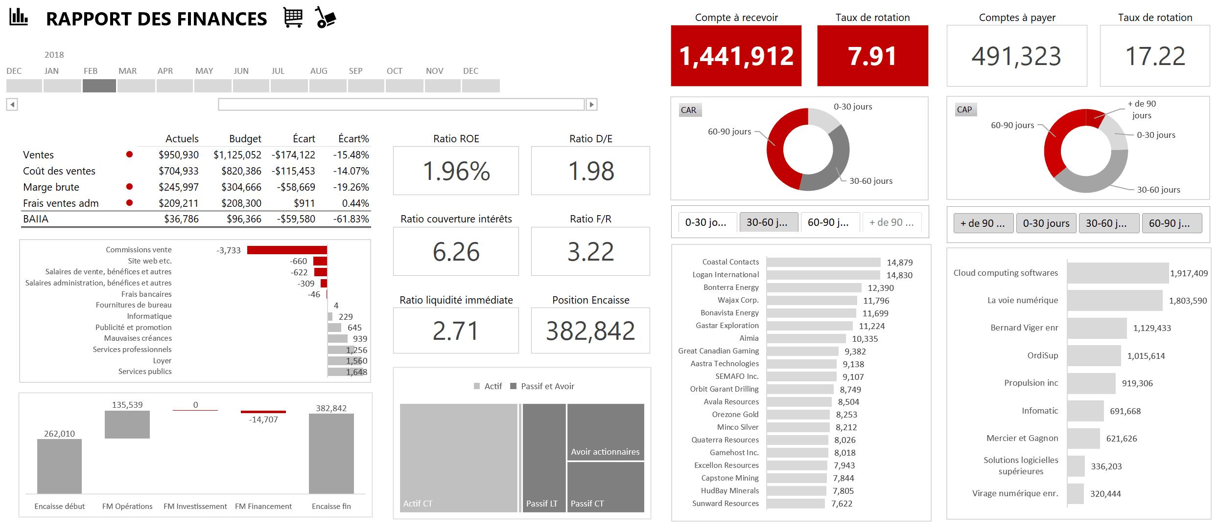 Rapport des finances
