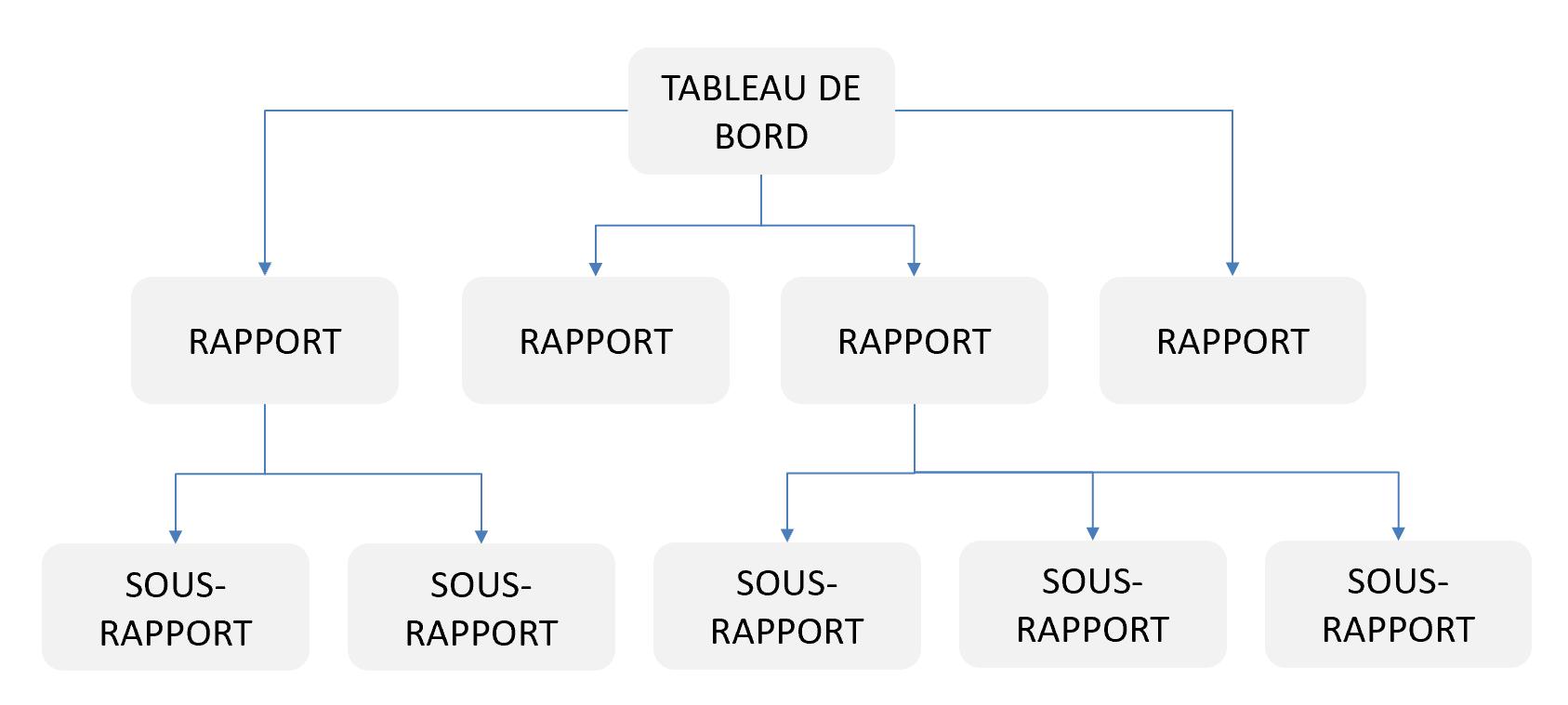 Structure tableaux de bord