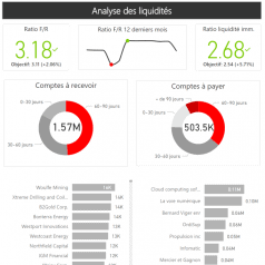 Rapport finance Power BI