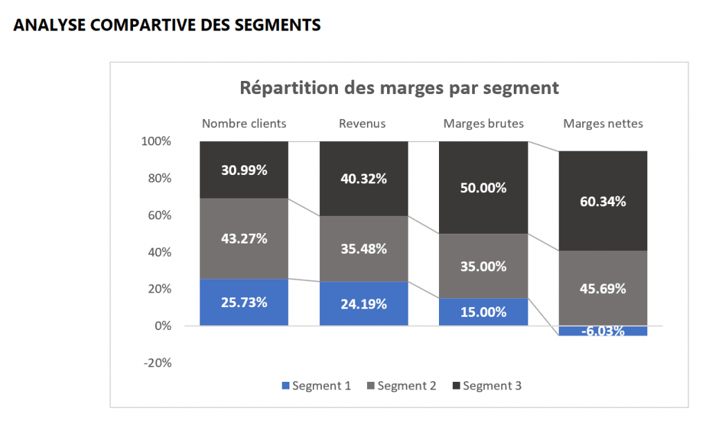 Analyse comparative des segments