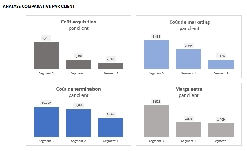 Analyse comparative par client
