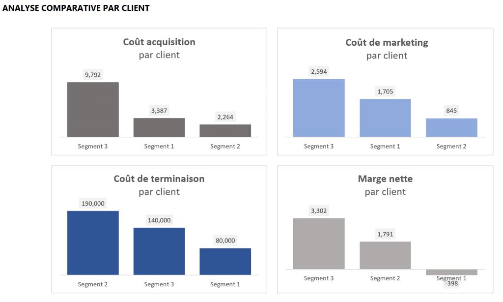 Analyse comparative par client