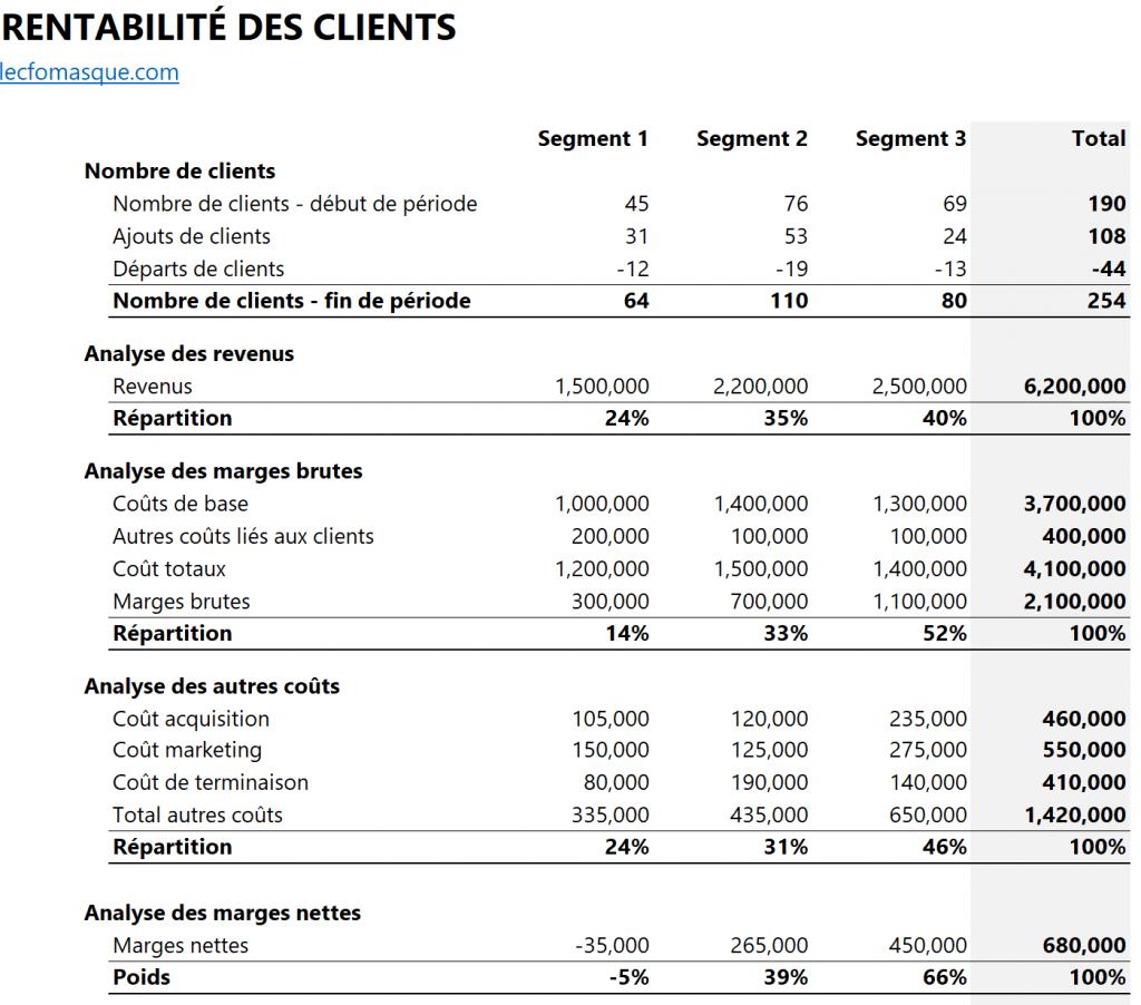 Analyse de rentabilité des clients
