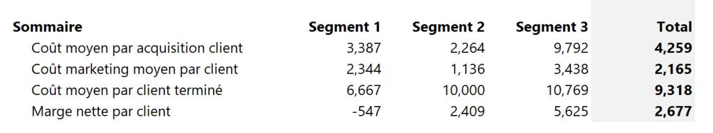 Analyse de rentabilité des clients - sommaire