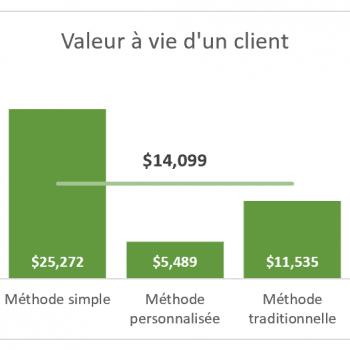 Graphique valeur à vie d'un client