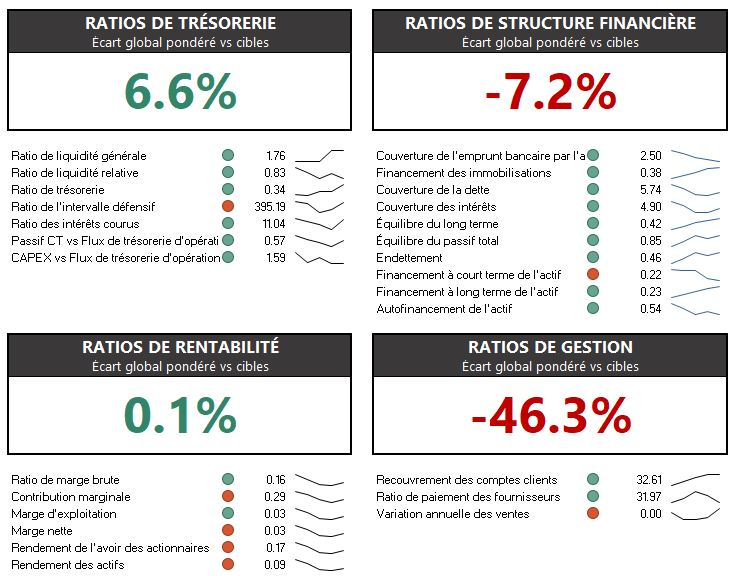 Analyse de ratios financiers temporelle
