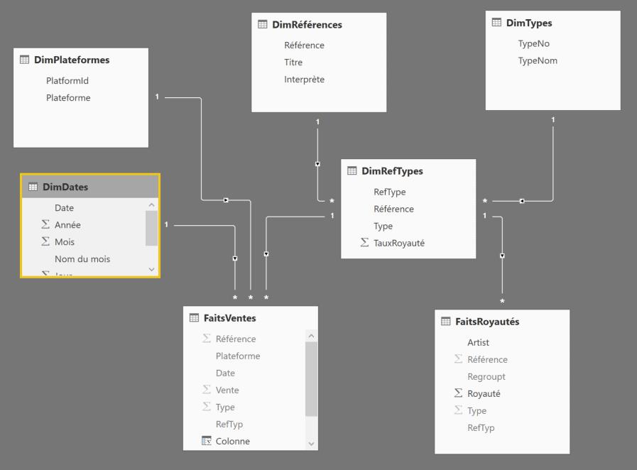 Modèle de données proposé