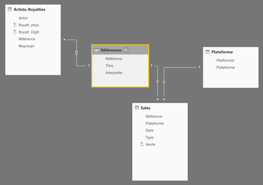Modèle données initial