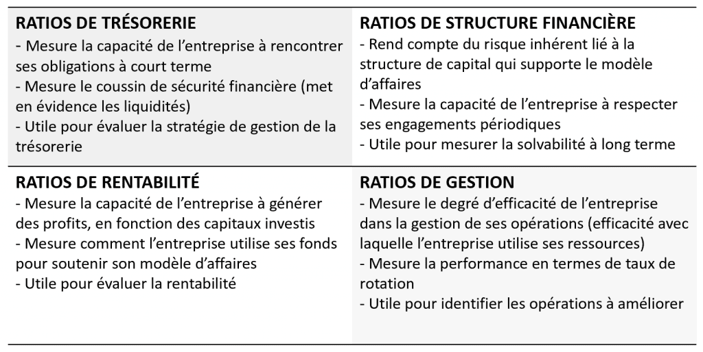 Ratios financiers - Catégories