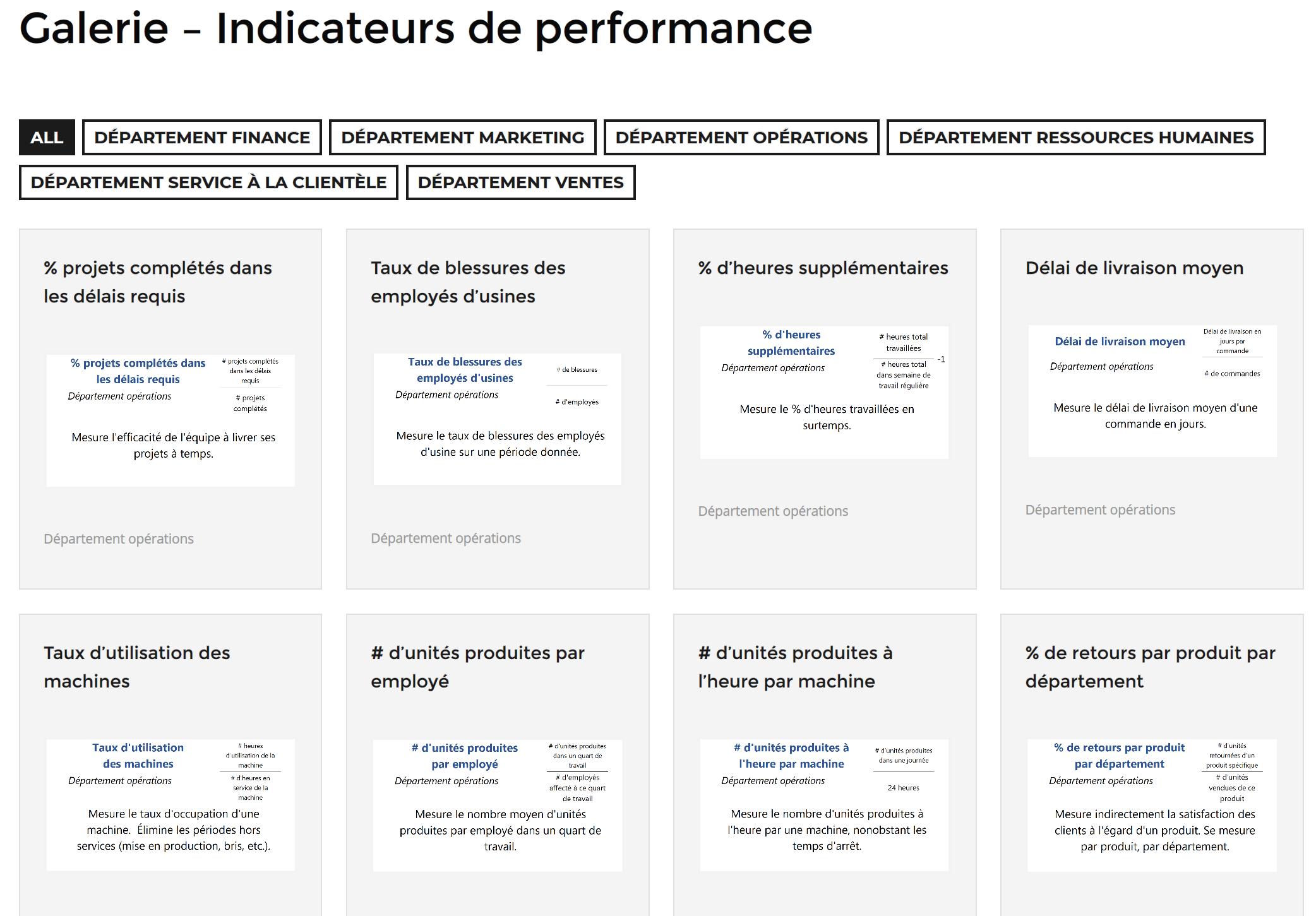 Galerie des indicateurs de performance