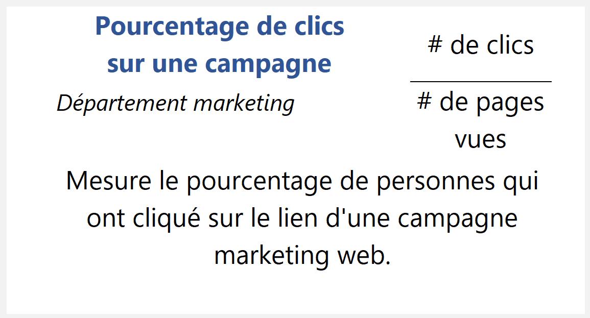 Pourcentage de clics sur une campagne