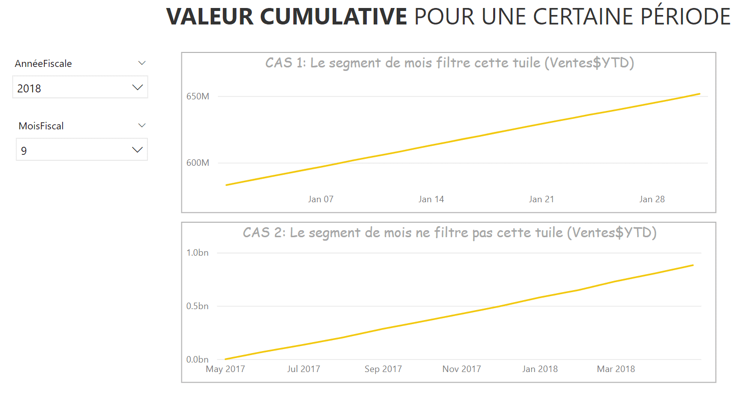 Problématique Power BI Fiscal