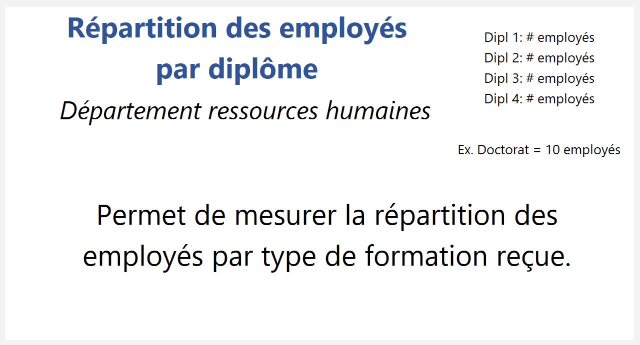 Répartition des employés par diplôme