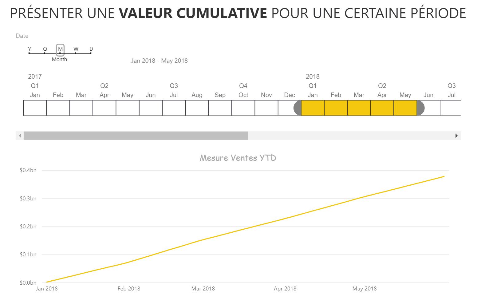 Timeline Calendrier Power BI