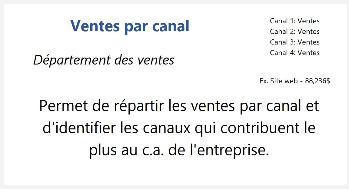 Ventes par canal