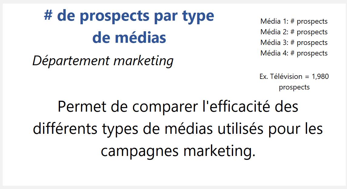 # de prospects par type de média