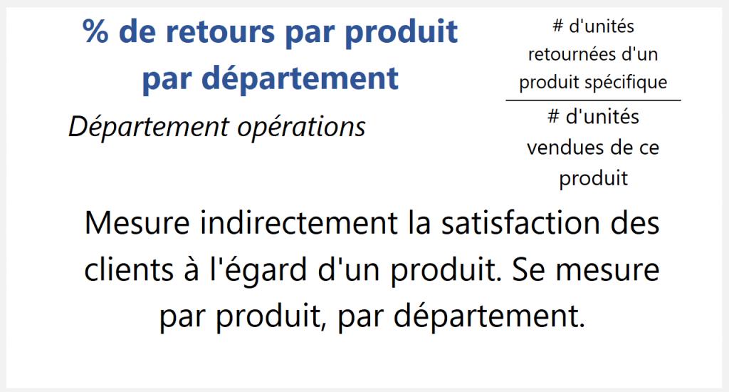 % de retours par produit par département