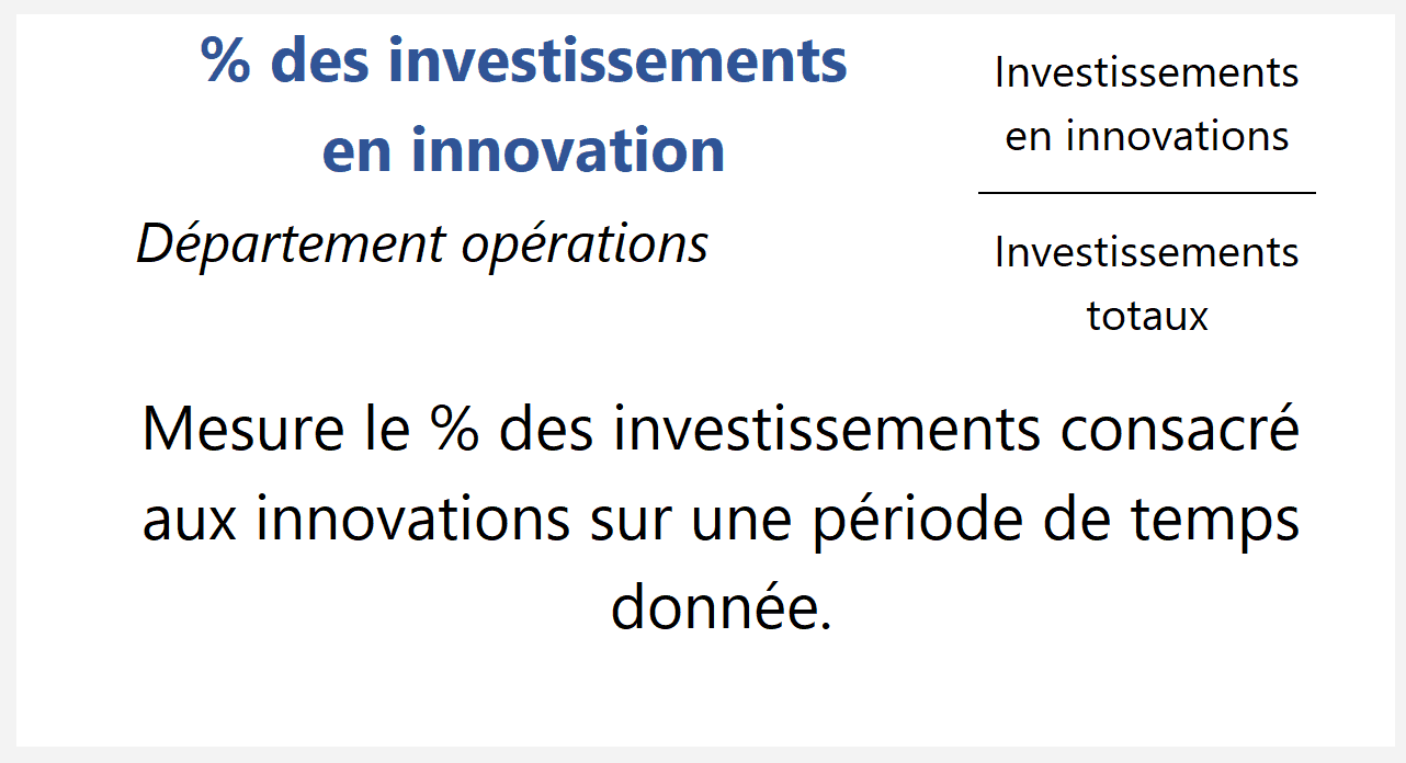 % des investissements en innovation