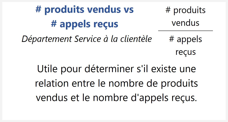 # produits vendus vs # appels reçus