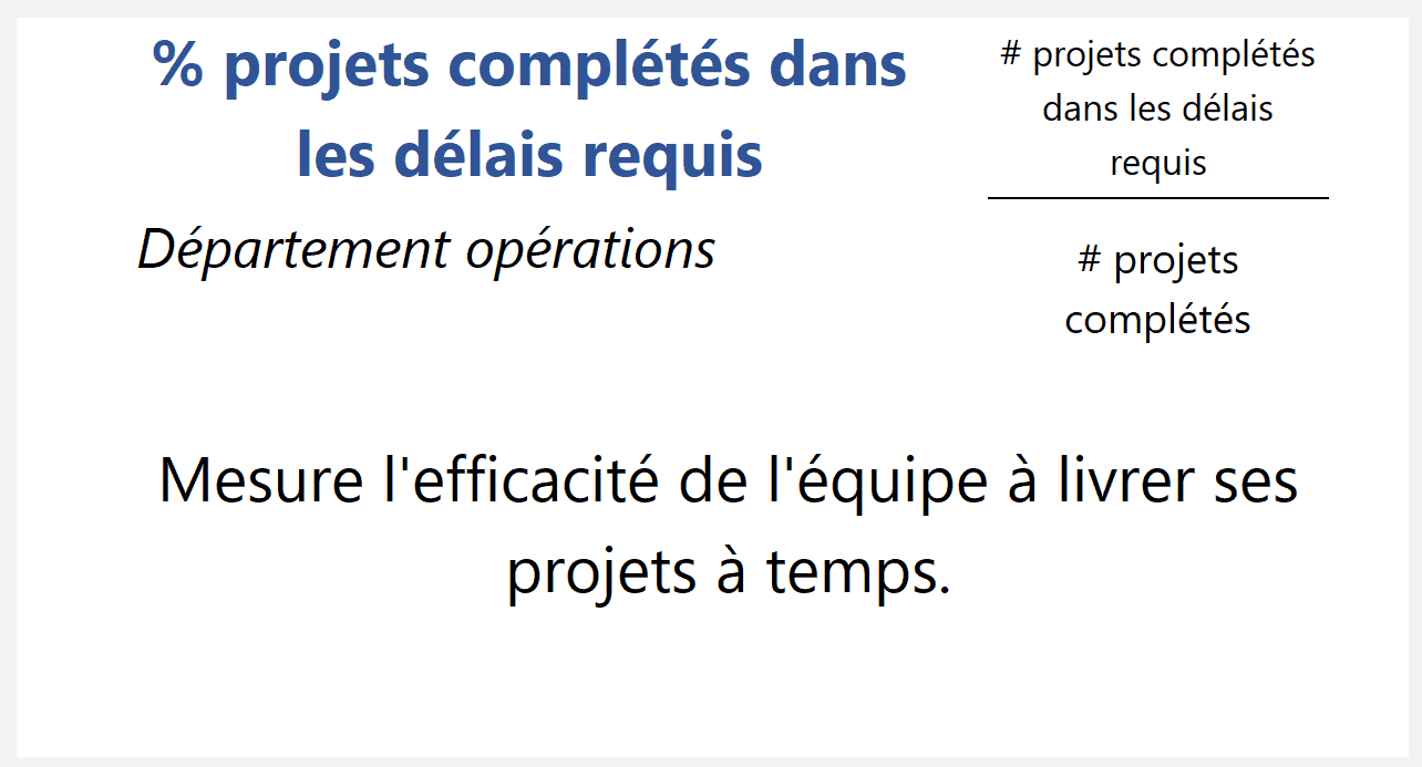 % projets livrés dans les temps requis