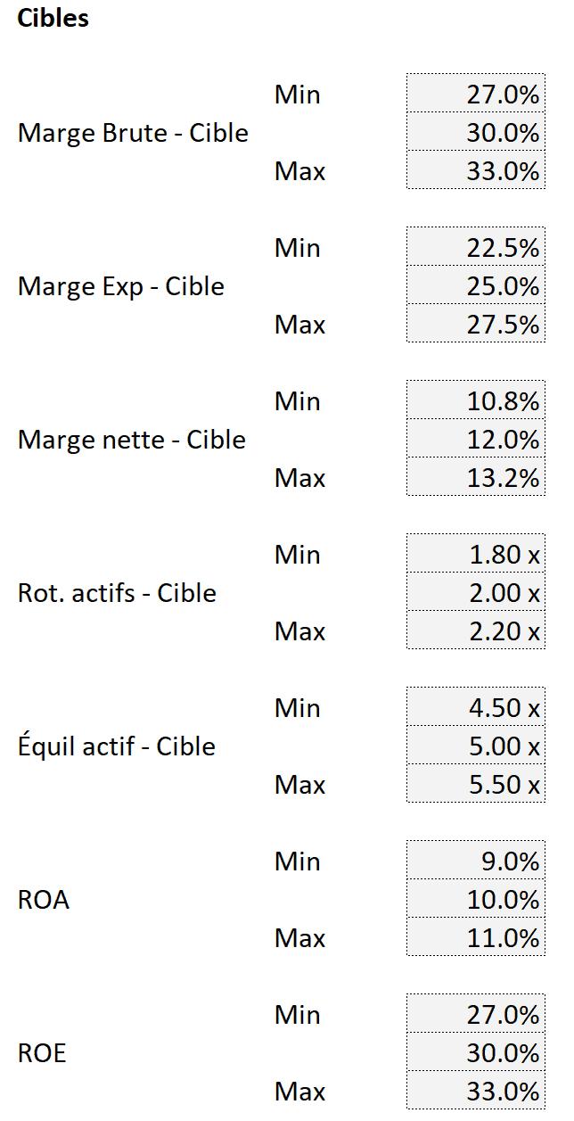 Cibles données financières
