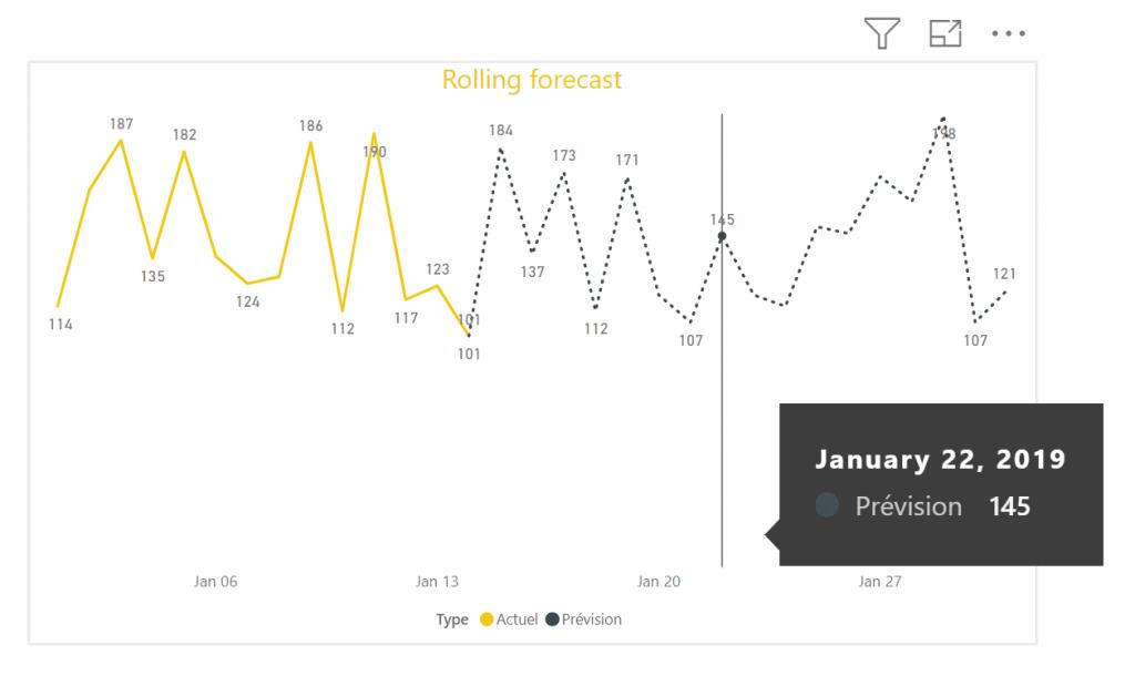 Graphique rolling forecast power bi