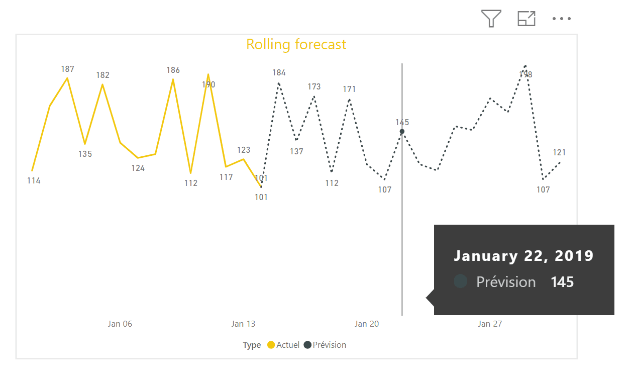 Graphique rolling forecast power bi