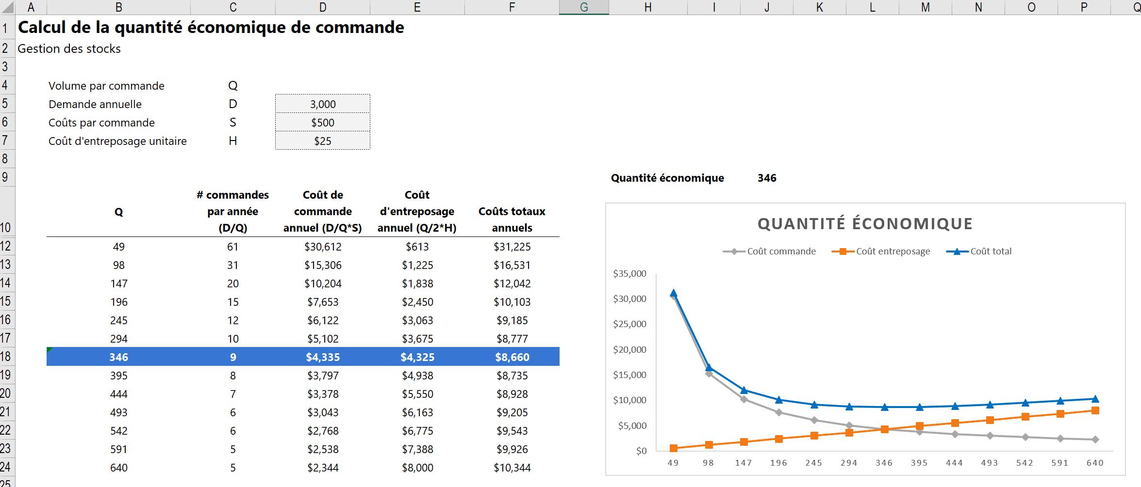 Quantité économique de commande
