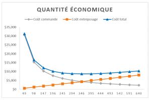 Quantité économique graphique