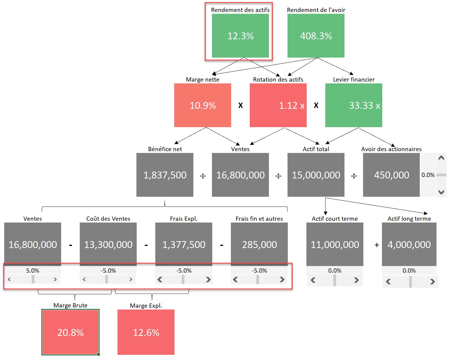 Rendement des actifs expliqué