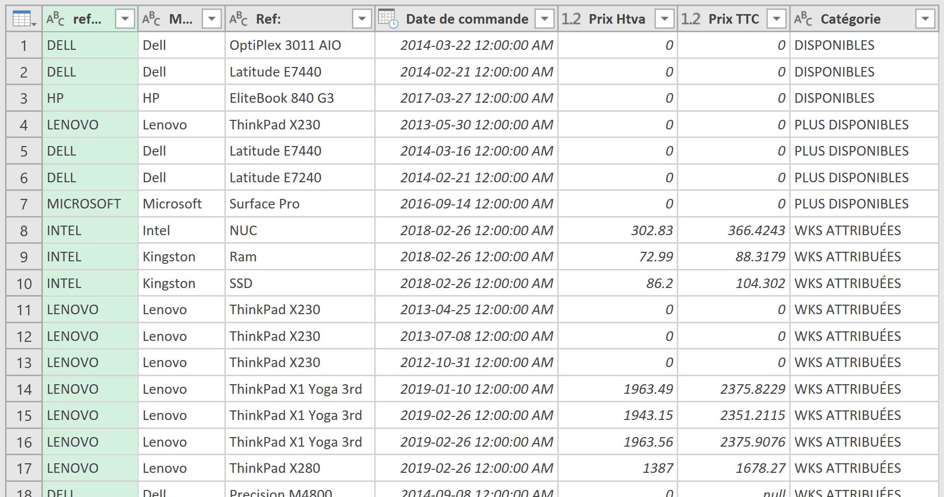 Résultat données transformées