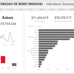 Rapport Power BI Avec titre et format conditionnel