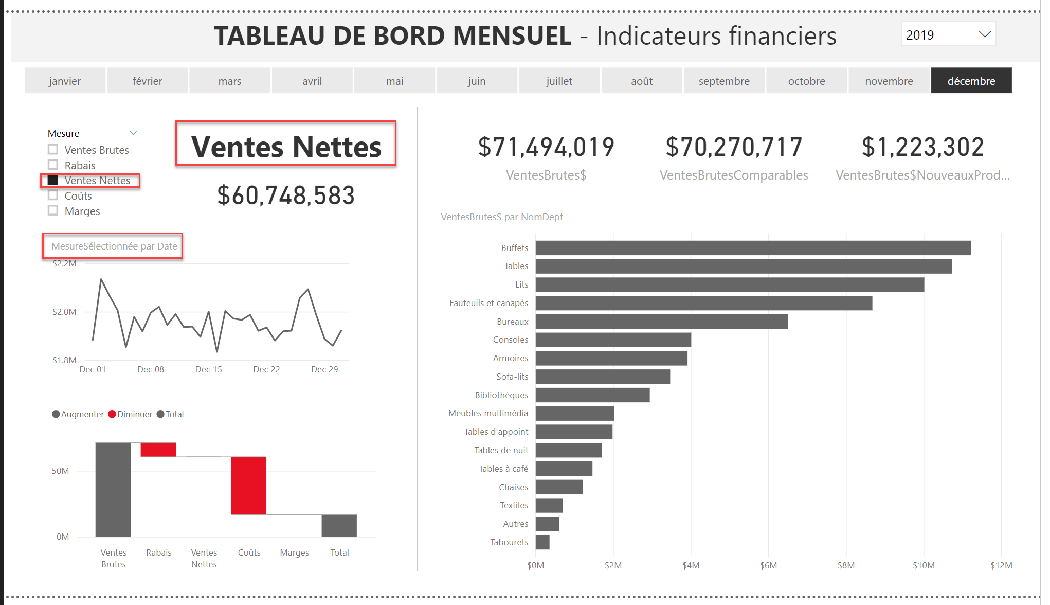 Rapport Power BI Sans titre avec format conditionnel