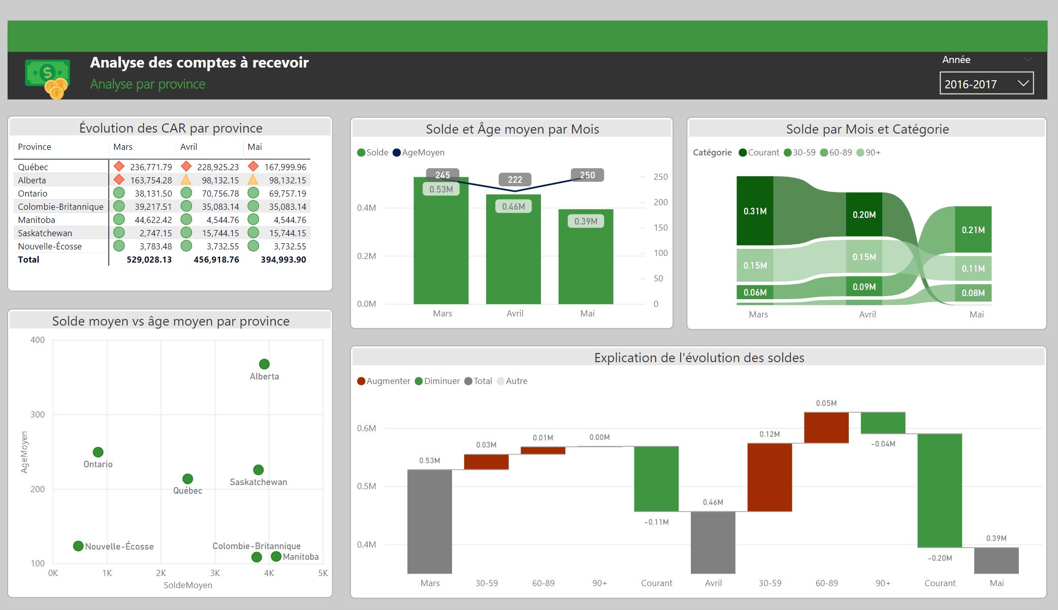 Analyse comptes à recevoir