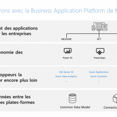 Power Apps et FLow